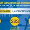 Інформація щодо епідситуації в Україні та Дніпропетровській області на 29.04.2020 року
