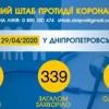 Інформація щодо епідситуації в Україні та Дніпропетровській області на 30.04.2020 року