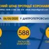 Інформація щодо епідситуації в Україні та Дніпропетровській області на 07.05.2020 року