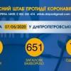 Інформація щодо епідситуації в Україні та Дніпропетровській області на 08.05.2020 року
