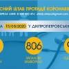 Інформація щодо епідситуації в Україні та Дніпропетровській області на 16.05.2020 року